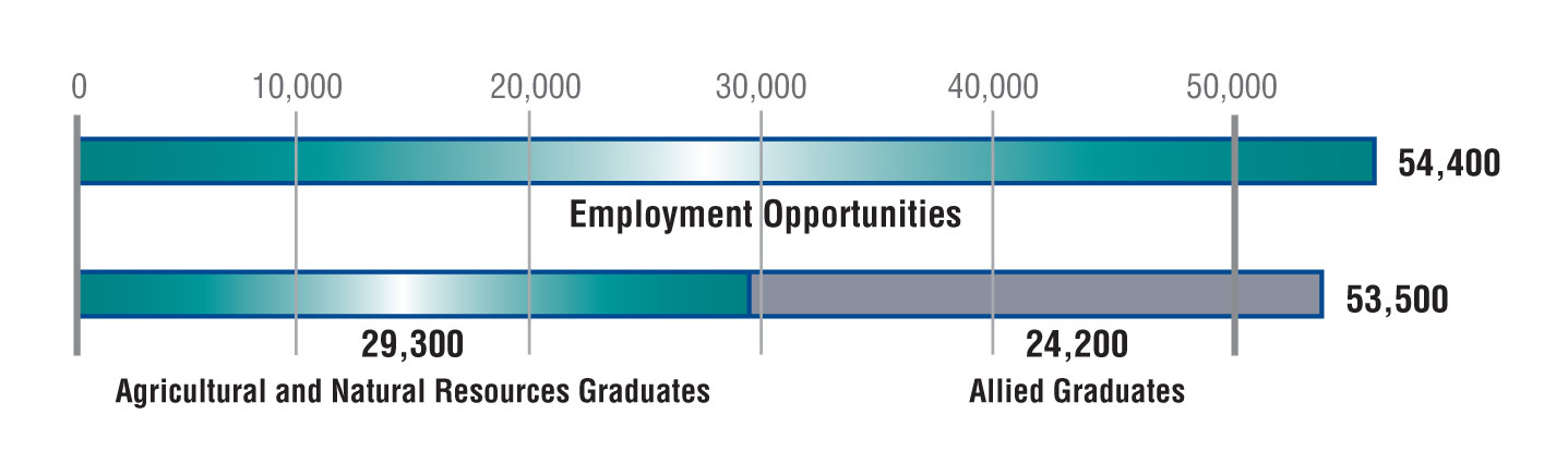 Graph of 2010 Employment Opportunities showing 29300 Agriculture and Natural Resources Graduates and 24200 Allied Graduates